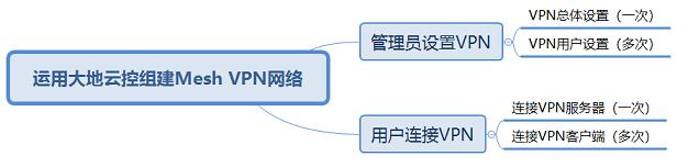 Mesh VPN设置步骤示意图
